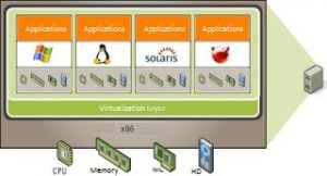 virtualized_server