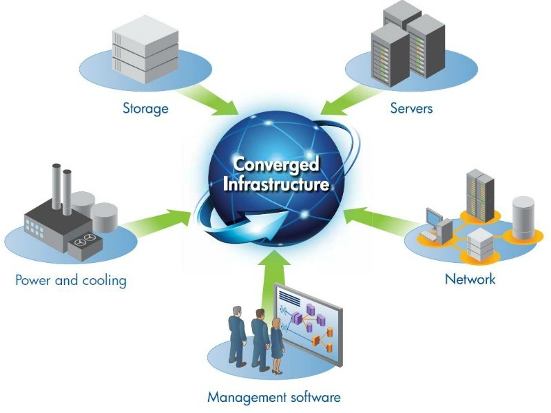 Converged Systems